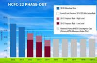 HCFC 22 Phase out chart