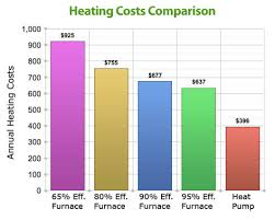 Heating costs comparison chart
