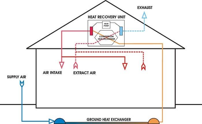 bryant heat pump